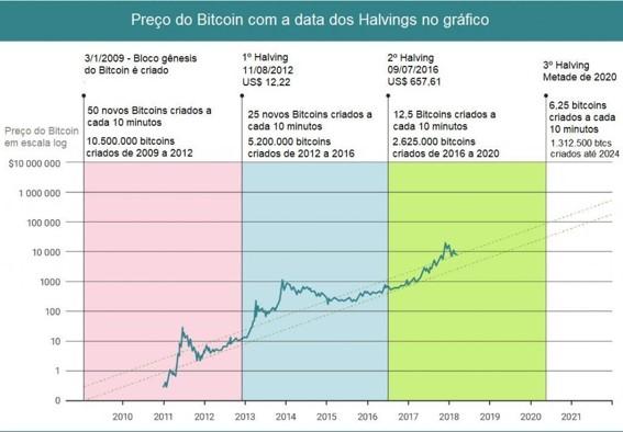 Preço e Halving do Bitcoin. Fonte:Reddit